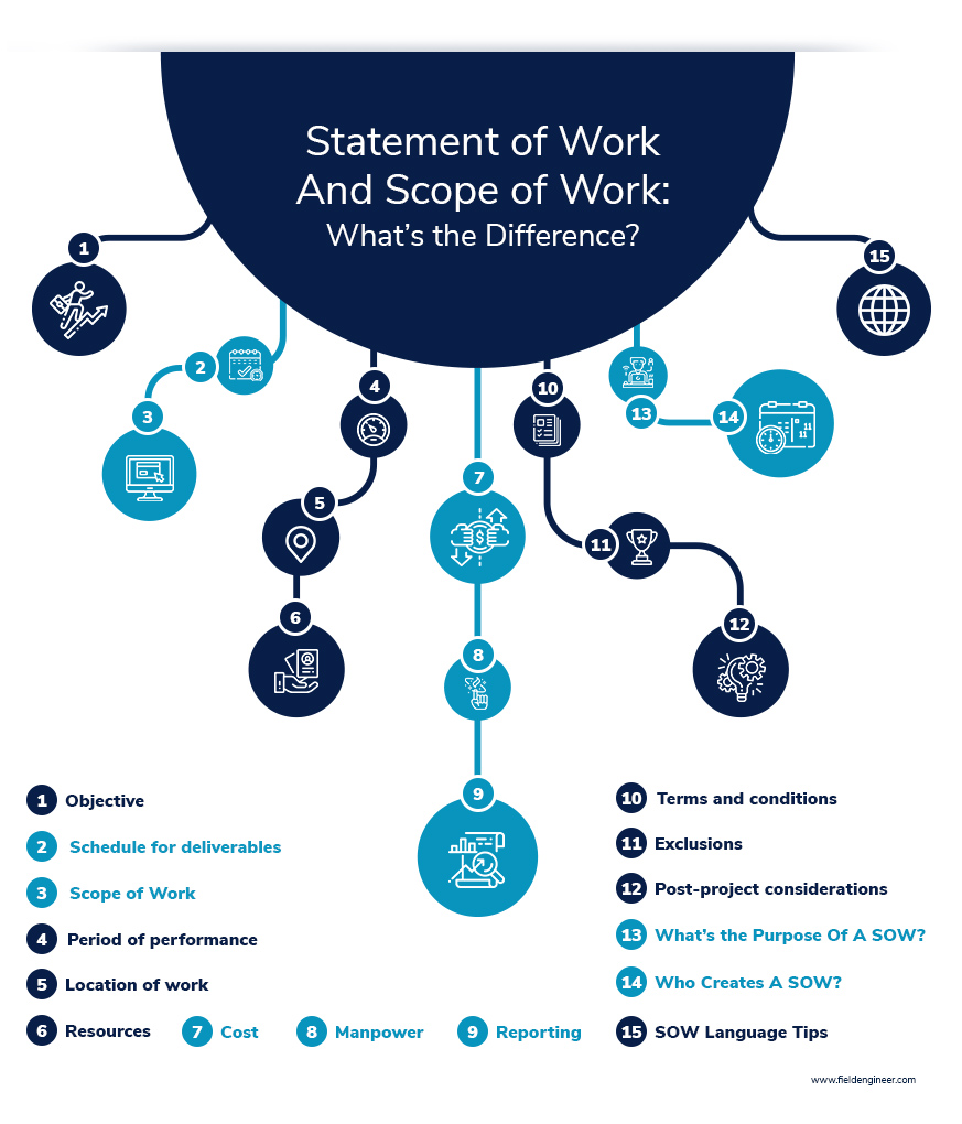Statement of Work And Scope of Work